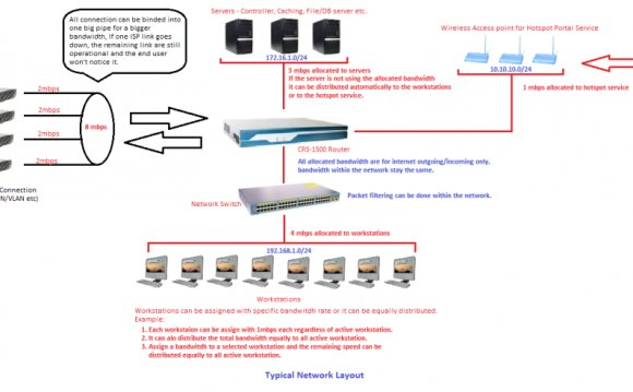 Router for Internet Cafe